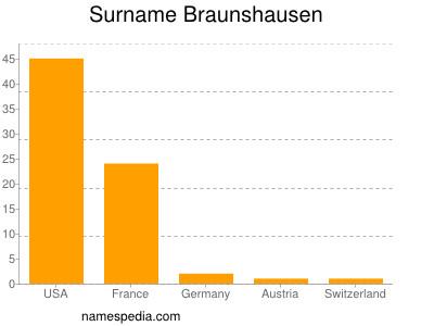 Surname Braunshausen