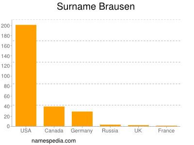 Surname Brausen