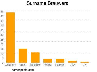 Surname Brauwers