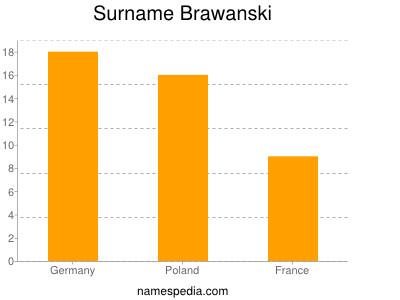 Surname Brawanski
