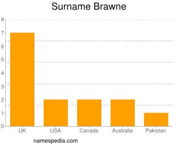 Surname Brawne