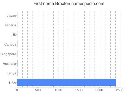 Given name Braxton