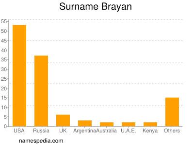 Surname Brayan
