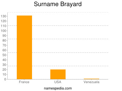 Surname Brayard