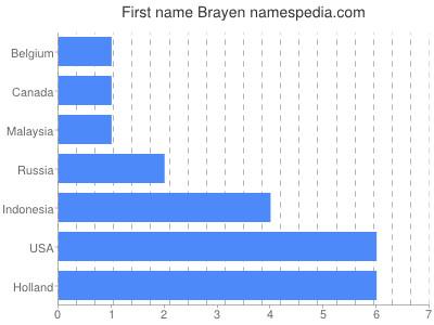 Given name Brayen