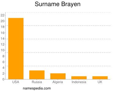 Surname Brayen