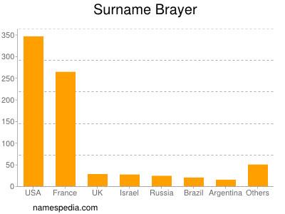 Surname Brayer