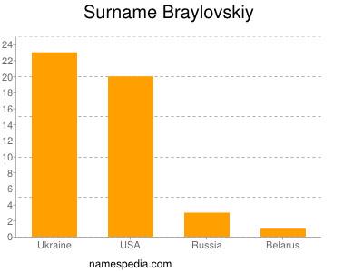 Surname Braylovskiy