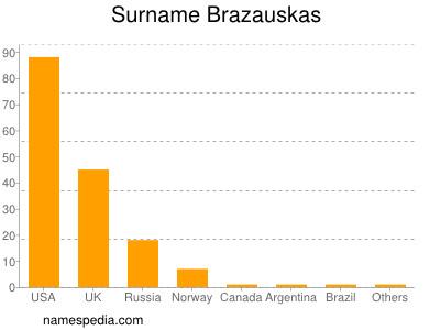 Surname Brazauskas