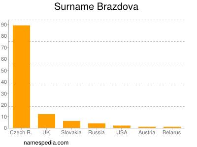 Surname Brazdova