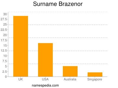 Surname Brazenor