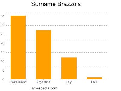 Surname Brazzola