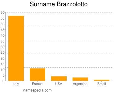 Surname Brazzolotto