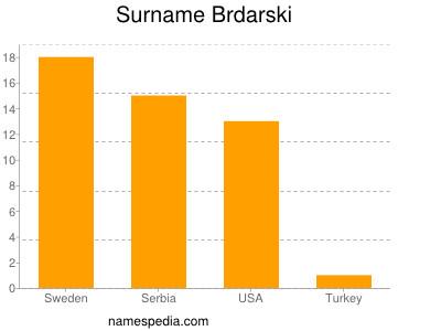 Surname Brdarski