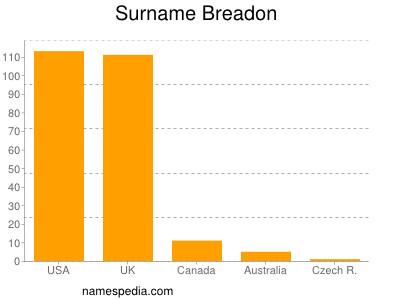 Surname Breadon