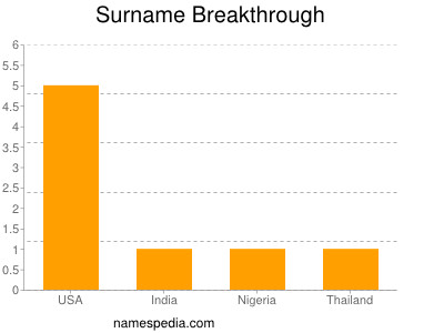 Surname Breakthrough