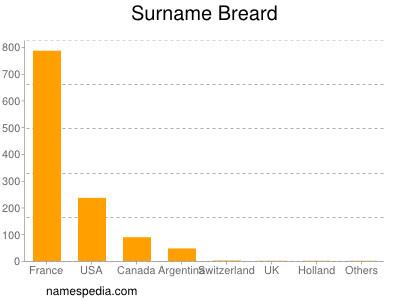 Surname Breard