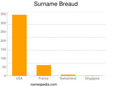 Surname Breaud
