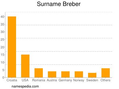 Surname Breber
