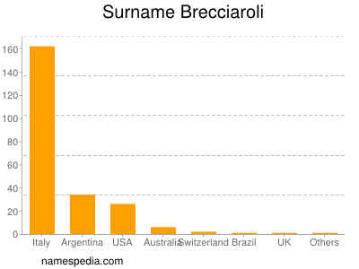 Surname Brecciaroli