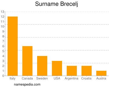 Surname Brecelj