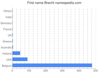 Given name Brecht