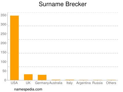 Surname Brecker
