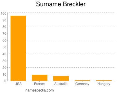 Surname Breckler