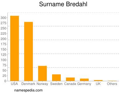 Surname Bredahl