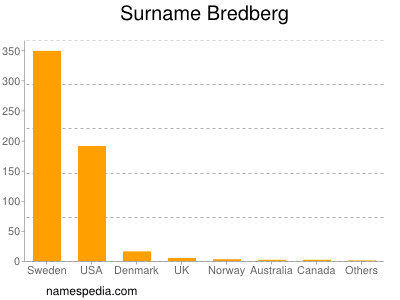 Surname Bredberg