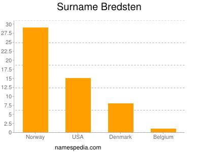 Surname Bredsten