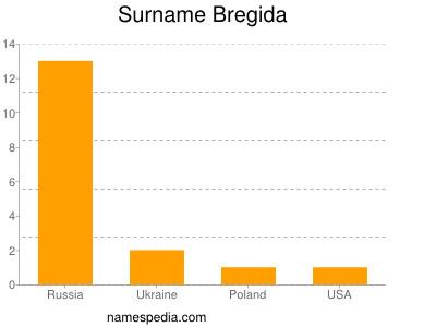 Surname Bregida