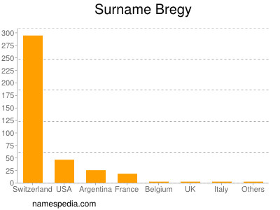 Surname Bregy