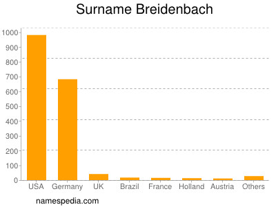 Surname Breidenbach