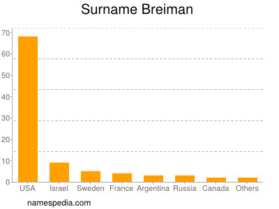 Surname Breiman