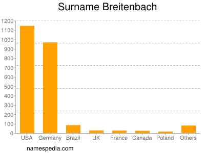 Surname Breitenbach