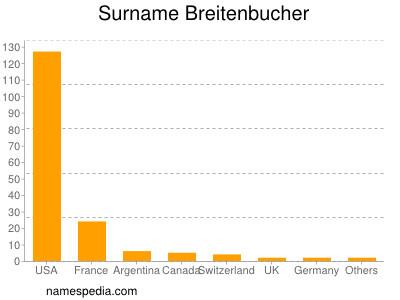 Surname Breitenbucher