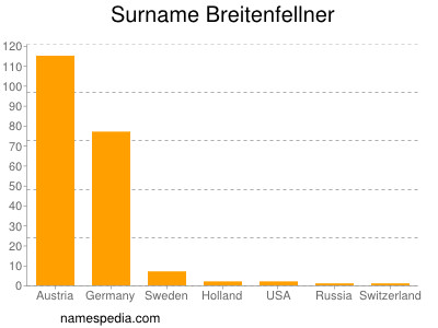 Surname Breitenfellner
