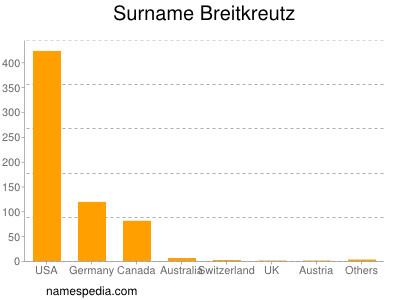 Surname Breitkreutz