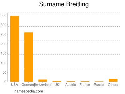 Surname Breitling