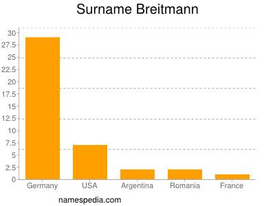 Surname Breitmann