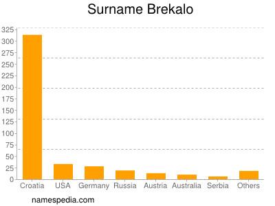 Surname Brekalo