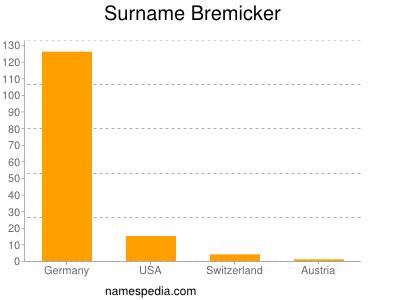 Surname Bremicker