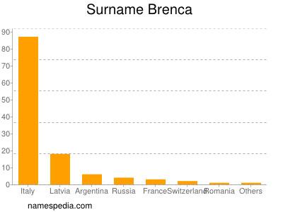 Surname Brenca