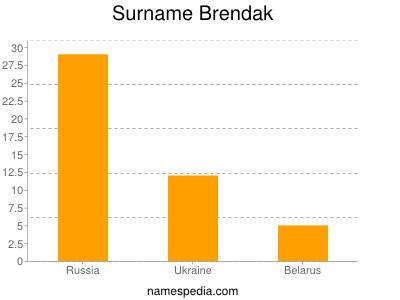 Surname Brendak