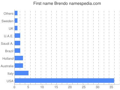 Given name Brendo