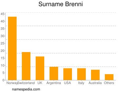 Surname Brenni