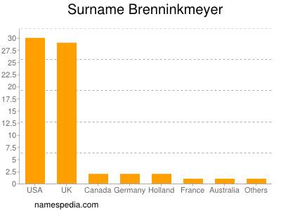 nom Brenninkmeyer