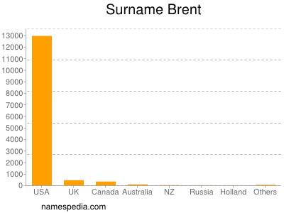 Surname Brent