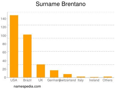 Surname Brentano